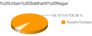 Siddharth Nagar census population